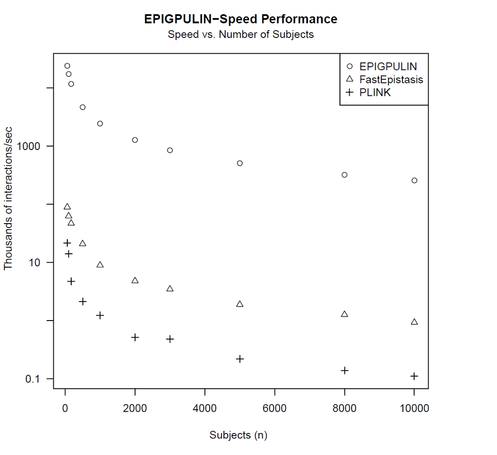 <strong>Fig.1:</strong> <strong>Computational speed of a GPGPU implementation of a test of epistasis.</strong> Interaction between two polymorphic variants as compared to more traditional CPU-based implementations, showing that it is easily possible to analyze millions of interactions per seconds in thousands of patients when employing GPGPU technology. [graph is from Kam-Thong et al, Hum Hered, 2012]