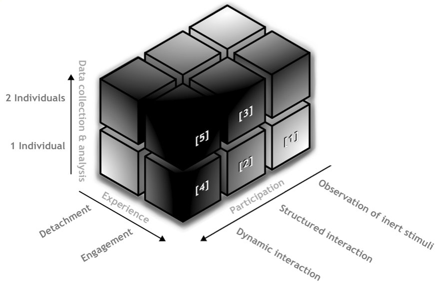 <p><strong>Figure 2: Schematic depiction of differences in the experimental paradigms that can be used to investigate social perception and interaction.<br /></strong>Cube [1], e.g., represents studies that target differences between detached observation as compared to emotional engagement. Cube [2] represents studies which use paradigms that allow the participant to directly influence the stimulus material, i.e., seeing the effect of their actions (e.g., interactive eye-tracking studies). Cube [3] represents studies that collect data from two participants who interact by means of a structured task, including hyperscanning studies that, e.g., make use of game theory paradigms. Cubes [4] and [5] represent studies that allow for the investigation of ecologically valid, real-time interactions. More intense shades of grey indicate areas that have been left largely unexplored.</p>